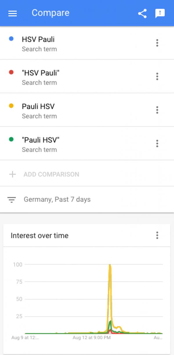 """Google Trends im Vergleich für HSV Pauli, """"HSV Pauli"""", Pauli HSV, """"Pauli HSV"""""""