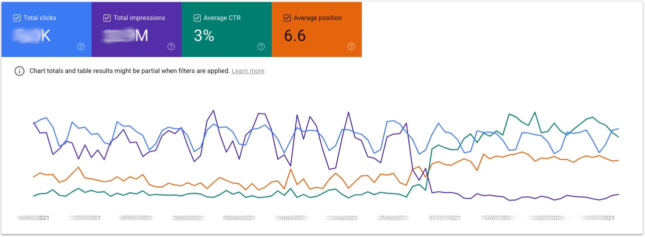 Google Search Console Performance Report gefiltert auf Brand-Traffic. Es Zeigt den Verlust der Impressionen aus dem gesamt Traffic. Hier entwickelt sich die Position aber positiv.