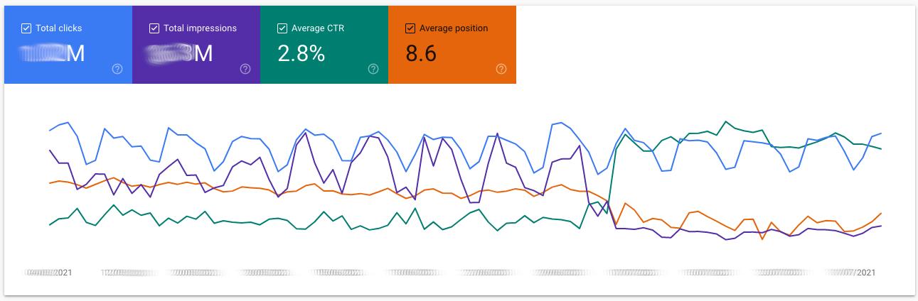 Google Search Console Performance Report der den plötzlichen Abfall an Impressionen bei gleichbleibenden Klicks zeigt. Die Position verliert dabei leicht.