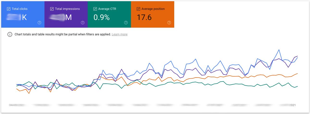Google Search Console Performance Report gefiltert auf Nonbrand-Traffic. Es zeigt sich eine langsame, aber stetige positive Entwicklung im gleichen Zeitraum.