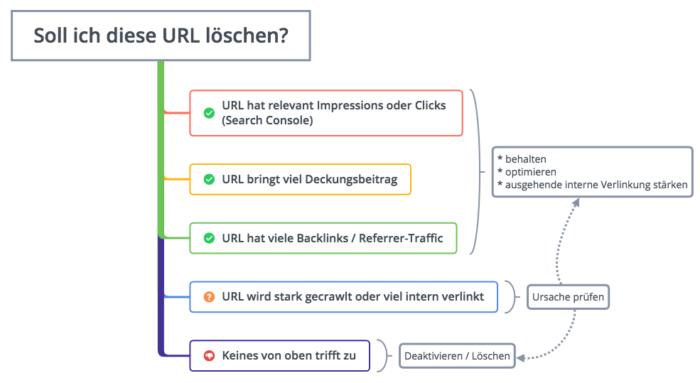 Soll ich diese URL löschen? URL hat relevant Impressions oder Clicks (Search Console) URL bringt viel Deckungsbeitrag URL hat viele Backlinks / Referrer-Traffic URL wird stark gecrawlt oder viel intern verlinkt Keines von oben trifft zu * behalten * optimieren * ausgehende interne Verlinkung stärken Deaktivieren / Löschen Ursache prüfen