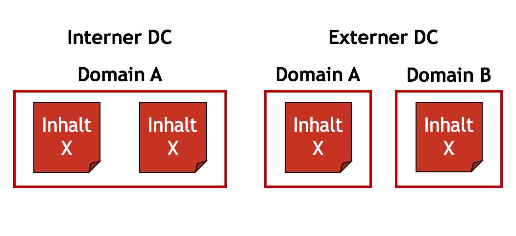 Interner und externer Duplicate Content unterscheidet sich durch die Verteilung über eine oder mehrere Domains