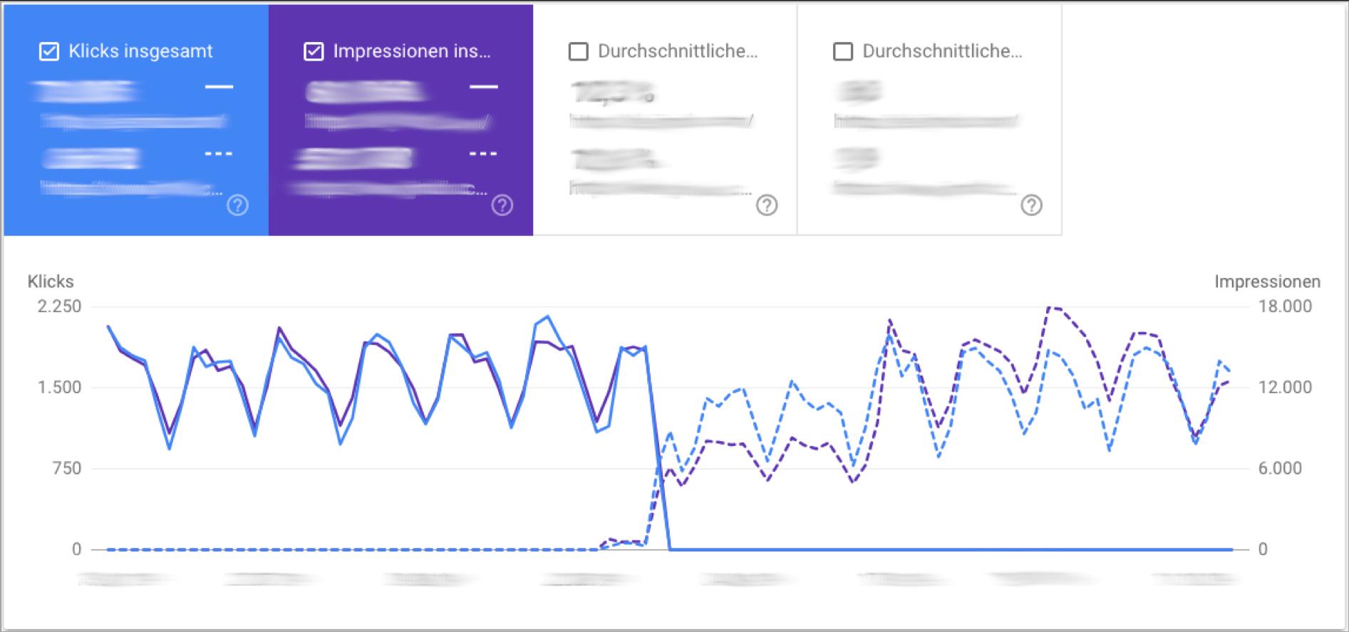 Screenshot: Vergleich von Einzel-URLs im Leistungsbericht