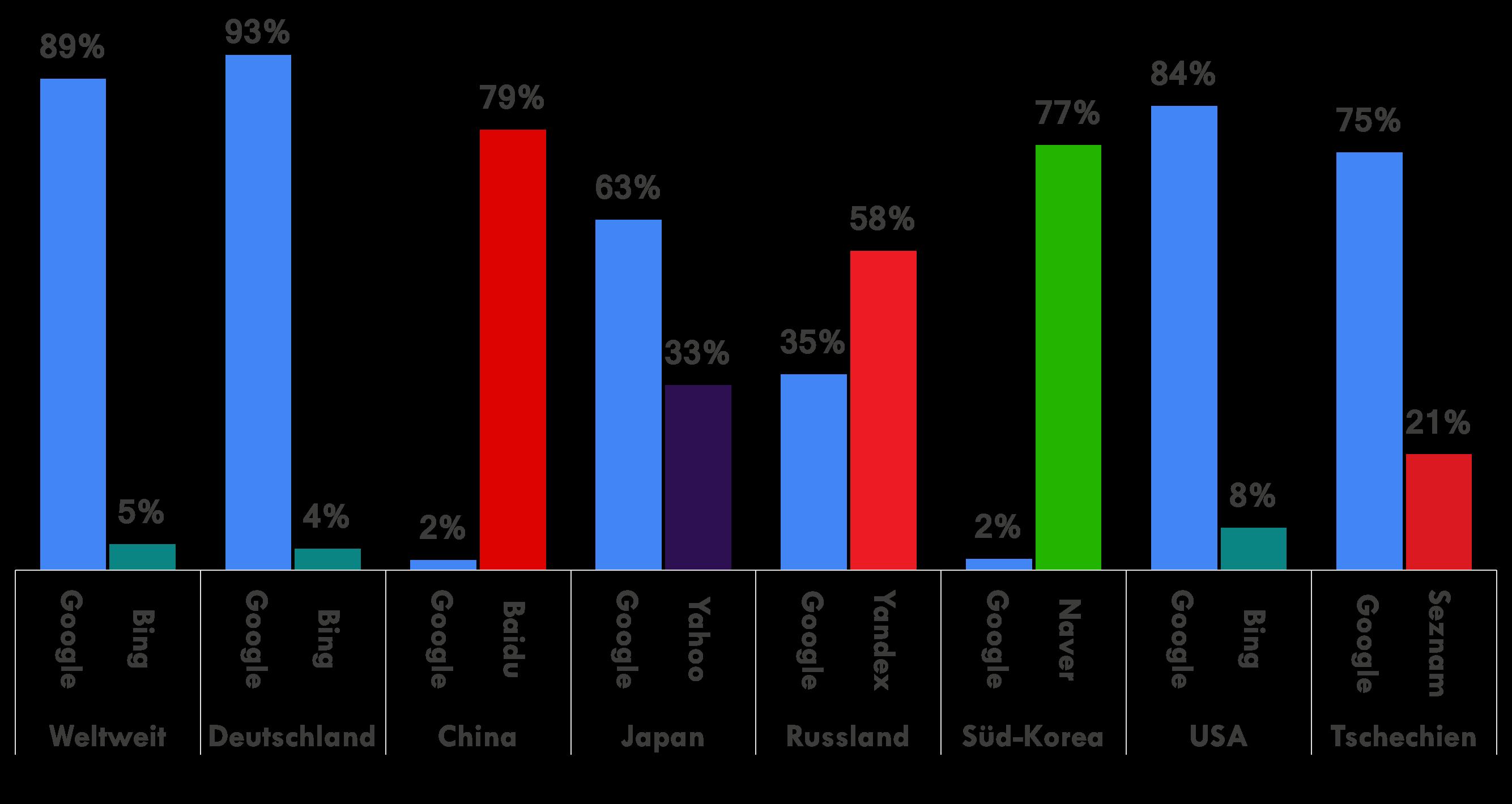 Googles Marktanteil im Vergleich zu seinen stärksten Konkurrenten in verschiedenen Ländern