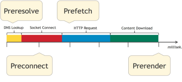 Presolve, Preconnect, Prefetch und Prerender