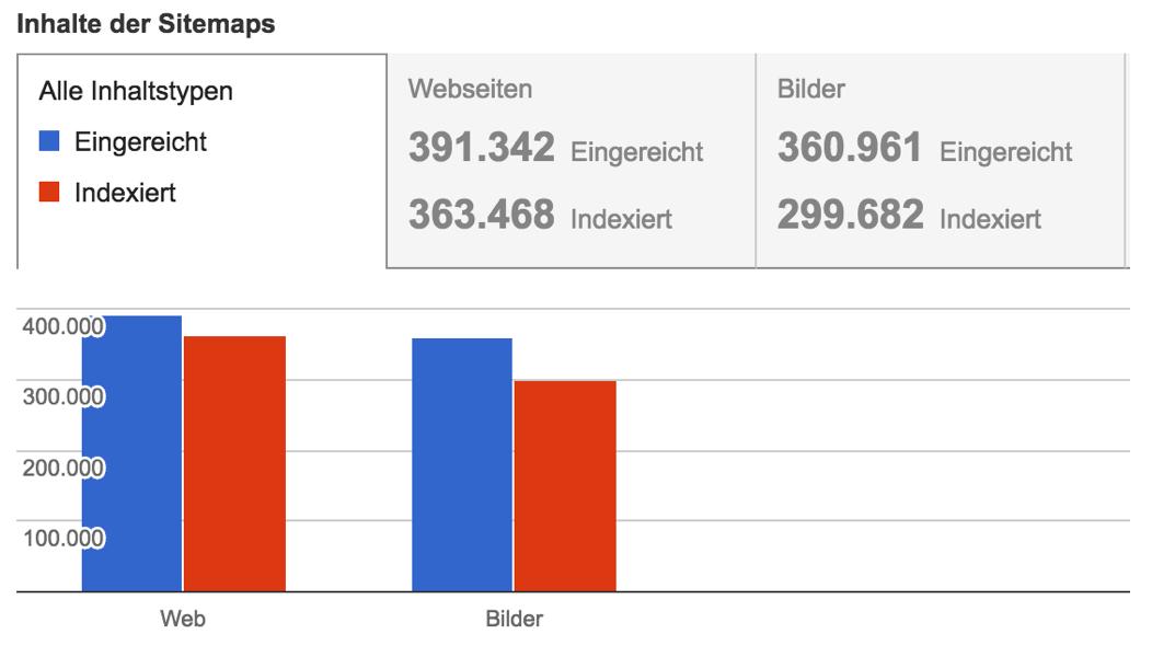 SearchConsole Indexierungsstatus