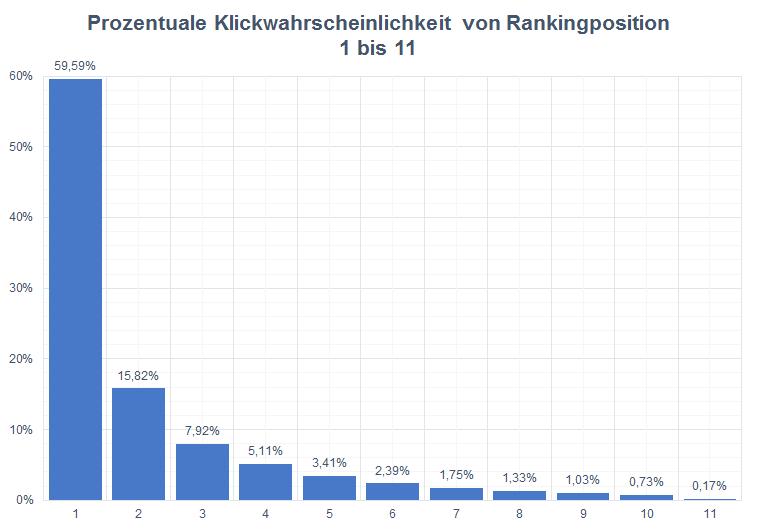 Verteilung der Klickrate auf den ersten 11 Positionen