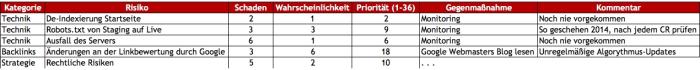 risiko-einschätzung-tabelle